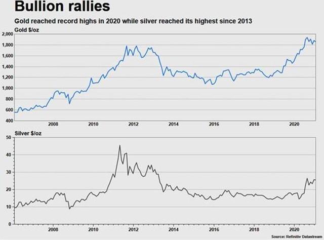 Chuyên gia dự báo gì về giá vàng, bạc năm nay khi đại dịch Covid-19 tái bùng phát? - Ảnh 1.