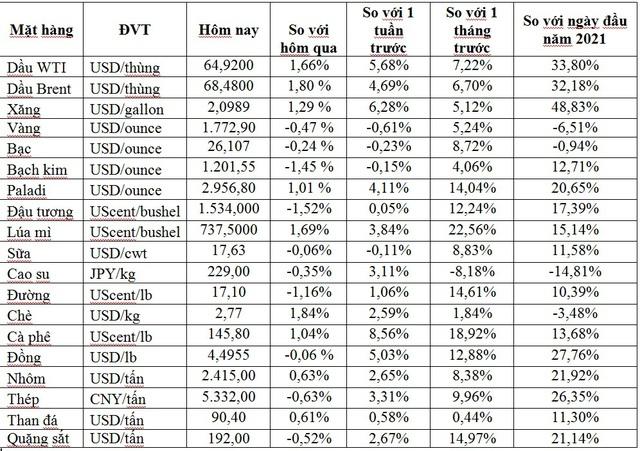 Thị trường ngày 30/4: Giá dầu cao nhất 6 tuần, vàng, đồng, quặng sắt và đường đồng loạt giảm - Ảnh 1.