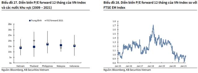 """KBSV: """"Bất cứ nhịp điều chỉnh sâu nào của thị trường đều là cơ hội tích lũy cổ phiếu"""" - Ảnh 1."""