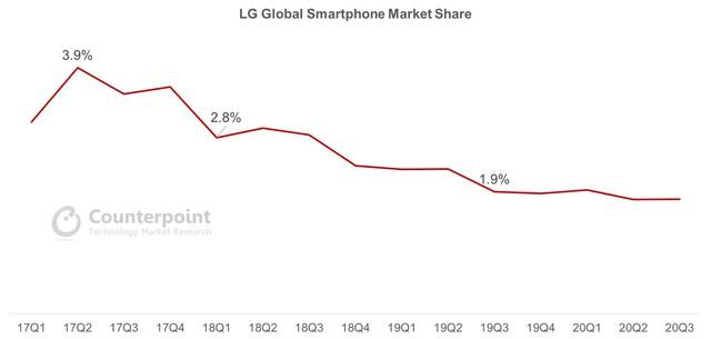 Giải mã meme: LG - Dòng điện thoại lớn đầu tiên rút khỏi thị trường  - Ảnh 4.