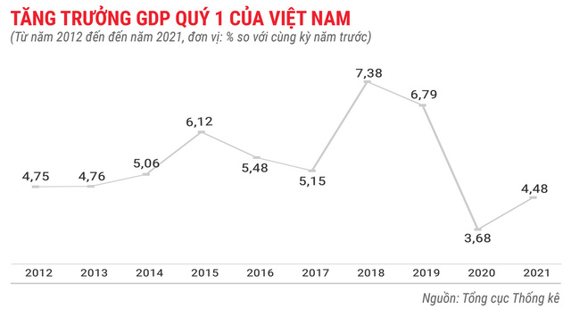 Toàn cảnh bức tranh kinh tế Việt Nam quý 1 - Ảnh 1.