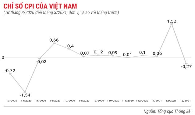 Toàn cảnh bức tranh kinh tế Việt Nam quý 1 - Ảnh 2.