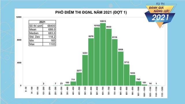 Hơn 1.800 thí sinh đạt trên 900 điểm trong kỳ thi đánh giá năng lực của ĐHQG TP HCM  - Ảnh 1.