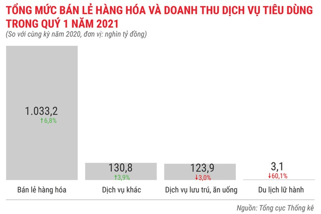 Toàn cảnh bức tranh kinh tế Việt Nam quý 1 - Ảnh 11.