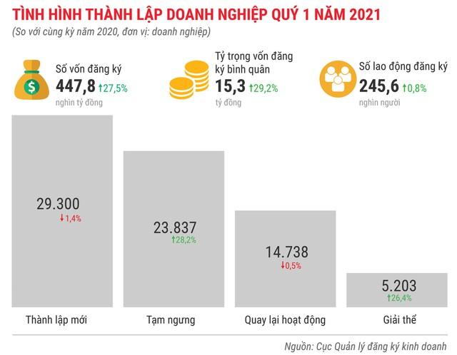 Toàn cảnh bức tranh kinh tế Việt Nam quý 1 - Ảnh 12.