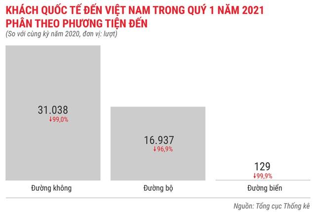 Toàn cảnh bức tranh kinh tế Việt Nam quý 1 - Ảnh 13.