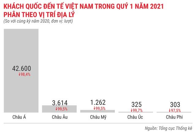 Toàn cảnh bức tranh kinh tế Việt Nam quý 1 - Ảnh 14.