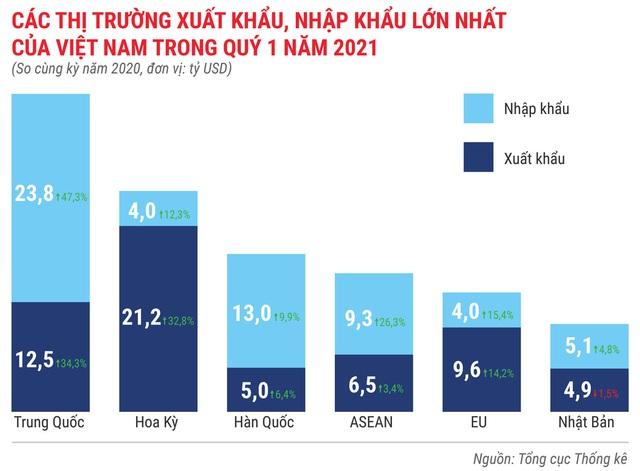 Toàn cảnh bức tranh kinh tế Việt Nam quý 1 - Ảnh 15.