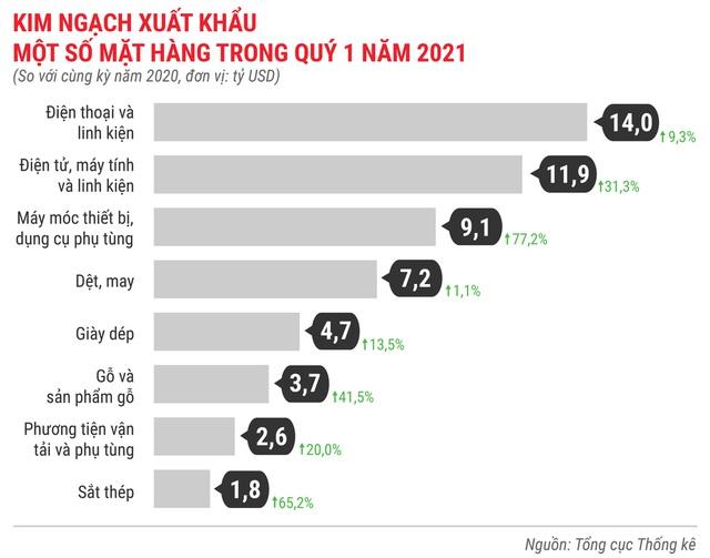 Toàn cảnh bức tranh kinh tế Việt Nam quý 1 - Ảnh 16.