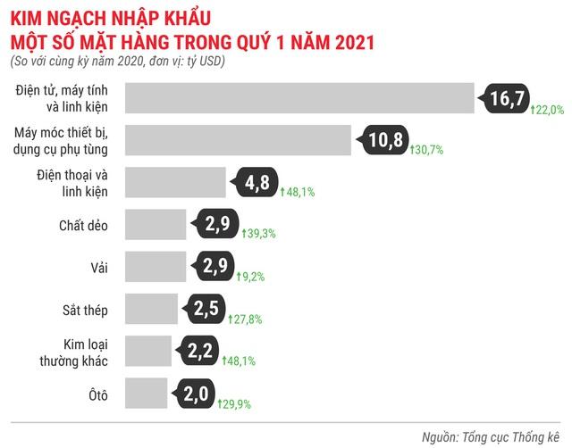 Toàn cảnh bức tranh kinh tế Việt Nam quý 1 - Ảnh 17.