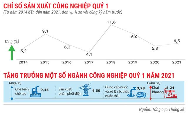 Toàn cảnh bức tranh kinh tế Việt Nam quý 1 - Ảnh 3.