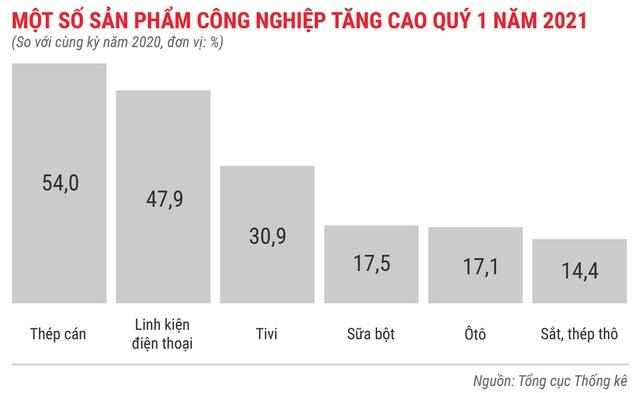 Toàn cảnh bức tranh kinh tế Việt Nam quý 1 - Ảnh 4.