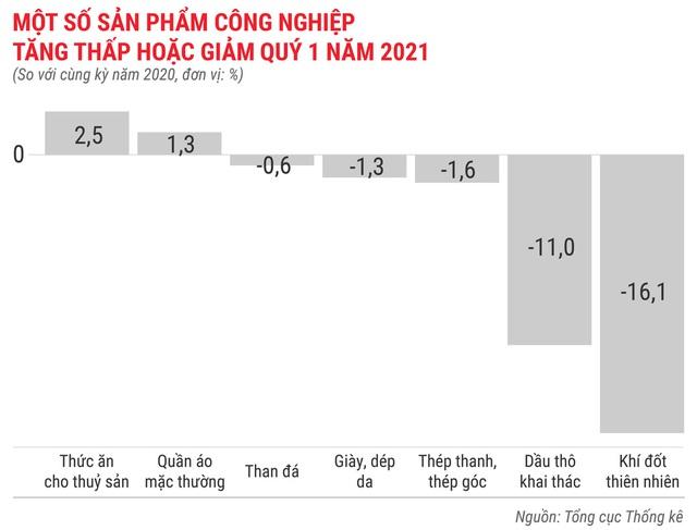 Toàn cảnh bức tranh kinh tế Việt Nam quý 1 - Ảnh 5.