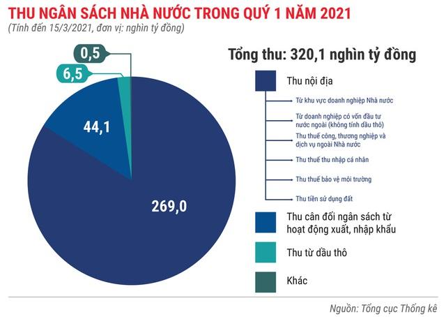 Toàn cảnh bức tranh kinh tế Việt Nam quý 1 - Ảnh 6.