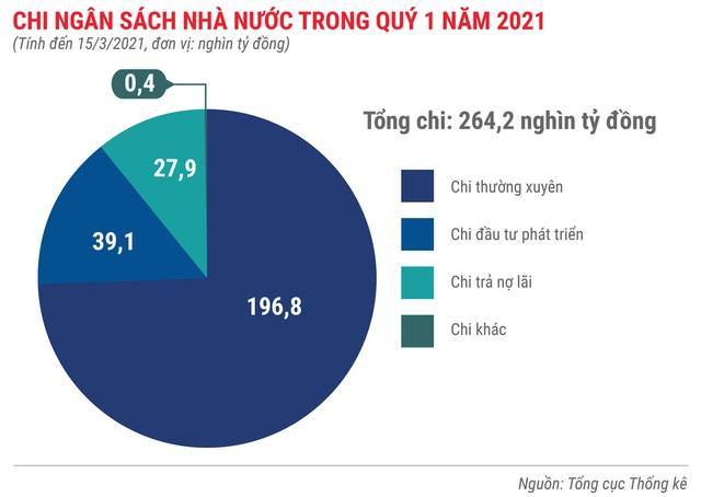 Toàn cảnh bức tranh kinh tế Việt Nam quý 1 - Ảnh 7.