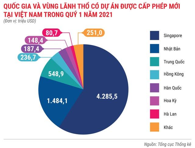 Toàn cảnh bức tranh kinh tế Việt Nam quý 1 - Ảnh 8.