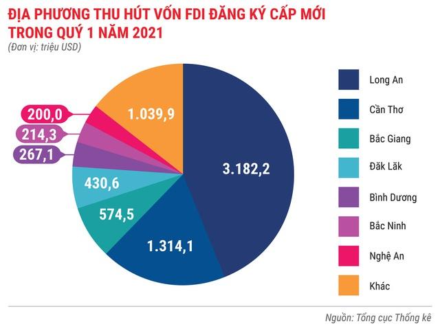 Toàn cảnh bức tranh kinh tế Việt Nam quý 1 - Ảnh 9.