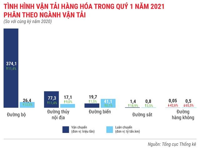 Toàn cảnh bức tranh kinh tế Việt Nam quý 1 - Ảnh 10.
