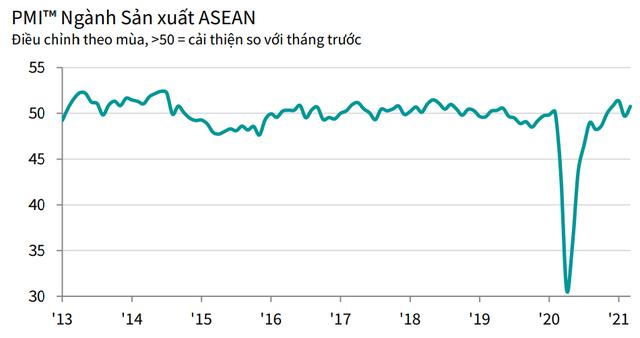 PMI ASEAN tháng 3 đạt 50,8 điểm, với Việt Nam có mức tăng cao nhất - Ảnh 1.