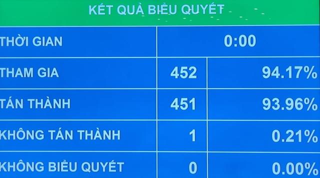Quốc hội thông qua Nghị quyết miễn nhiệm Phó Chủ tịch nước Đặng Thị Ngọc Thịnh - Ảnh 1.