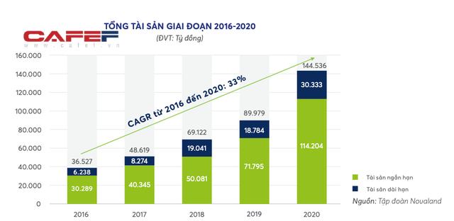 Novaland chi gần 1 tỷ USD thâu tóm đất Đồng Nai, riêng năm 2020 mua đi bán lại các dự án bất động sản lên tới 19.433 tỷ đồng - Ảnh 1.
