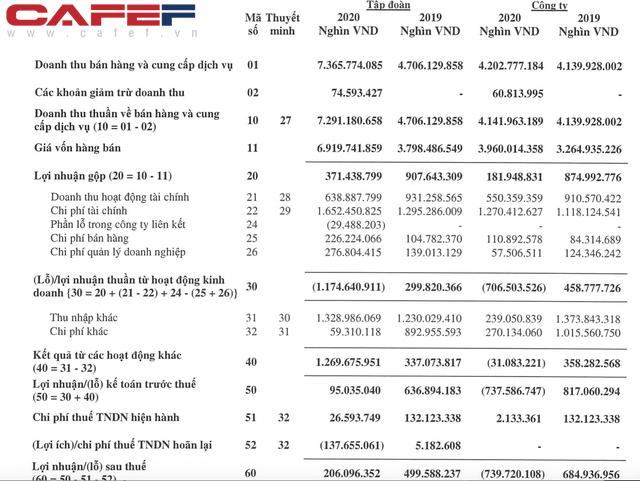 Lương cao đỉnh của chóp: CEO công ty sở hữu mỏ Núi Pháo nhận hơn 2 tỷ đồng/tháng, gấp đôi lương CEO Masan Group dù lợi nhuận công ty giảm một nửa - Ảnh 1.