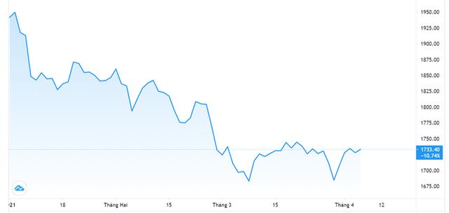 Vàng hồi giá, USD tự do trượt mạnh - Ảnh 1.