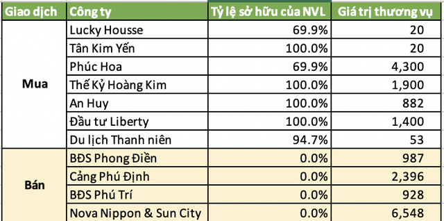Novaland chi gần 1 tỷ USD thâu tóm đất Đồng Nai, riêng năm 2020 mua đi bán lại các dự án bất động sản lên tới 19.433 tỷ đồng - Ảnh 5.