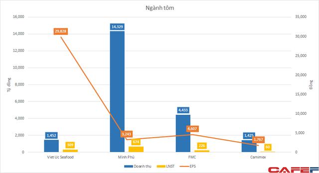 Tỷ suất lợi nhuận cao chót vót, 1 công ty tôm giống có EPS 30.000 đồng, định giá cao hơn cả vua tôm Minh Phú dù doanh thu chỉ bằng 1/10 - Ảnh 2.