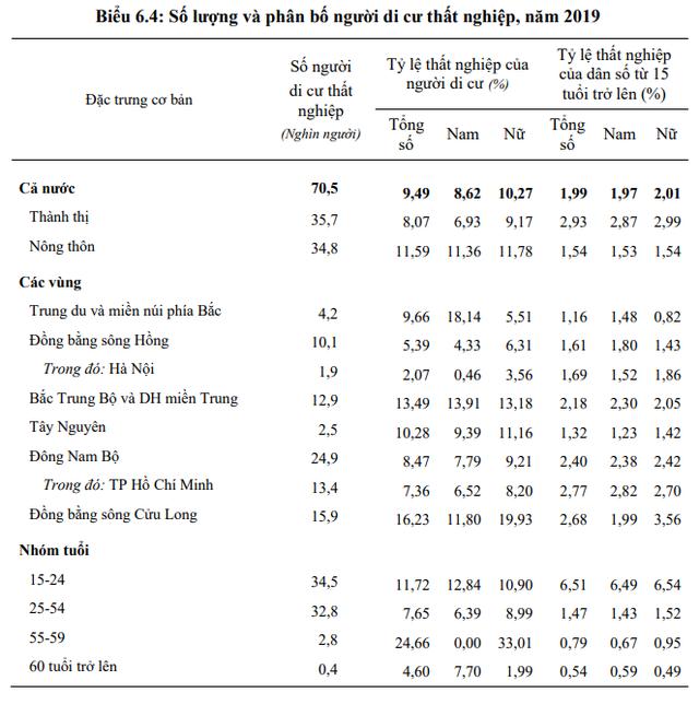 Tỷ lệ thất nghiệp của người di cư đến TP. HCM cao gấp 3 lần đến Hà Nội - Ảnh 2.