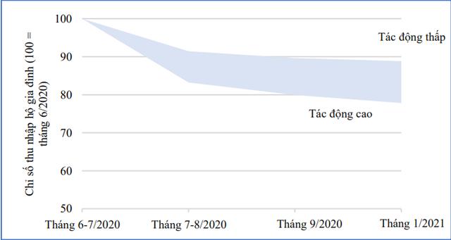 Ngân hàng Thế giới: Việt Nam lấy lại đà phục hồi, nhưng vẫn còn bất bình đẳng trong thu nhập hộ gia đình - Ảnh 1.