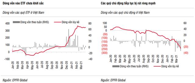 SSI Research: Vĩ mô tích cực, TTCK Việt Nam vẫn là điểm đến hấp dẫn của dòng vốn trong dài hạn - Ảnh 2.