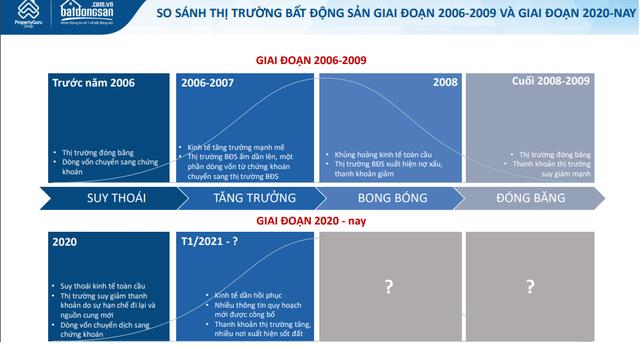 """Năm 2007, """"sốt"""" chứng khoán lan sang nhà đất rồi nhanh chóng sập, thị trường BĐS hiện tại có nhiều nét tương đồng liệu sắp gãy sóng? - Ảnh 1."""