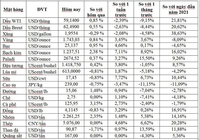 Thị trường ngày 7/4: Giá dầu và vàng tăng mạnh trở lại, thép cây cao nhất 10 năm - Ảnh 1.