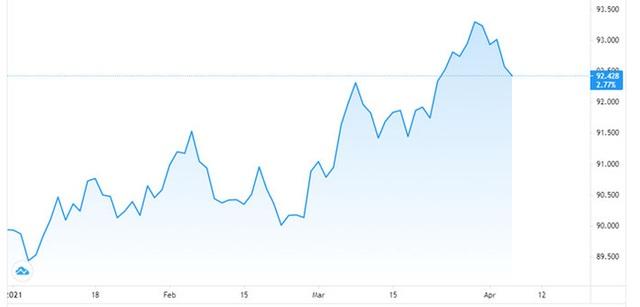 Đồng USD leo thang, nỗi lo của các thị trường mới nổi - Ảnh 1.