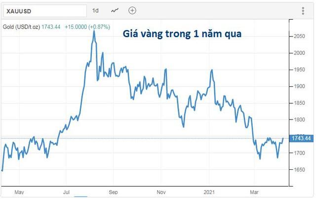 Giá vàng giảm kích thích thị trường vàng trang sức sôi động trở lại - Ảnh 1.