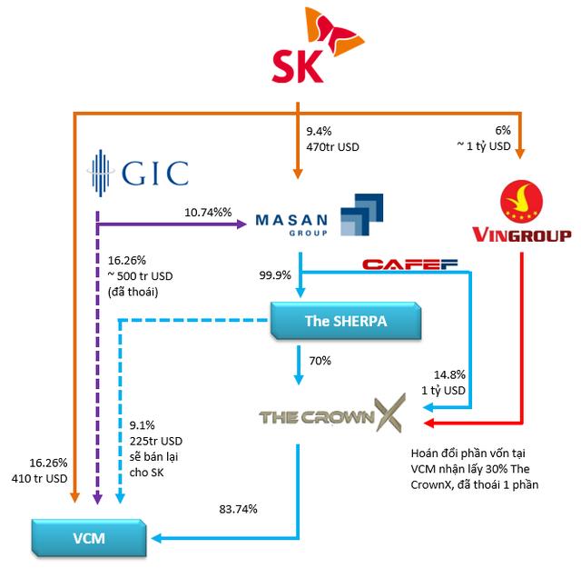 3 khoản đầu tư giá trị gần 2 tỷ USD của SK Group vào Vingroup và Masan, rót vốn vào VinCommerce tới 2 lần - Ảnh 1.
