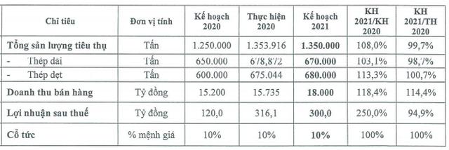 SMC: Liên doanh xây nhà máy cơ khí Phú Mỹ với Samsung, đặt mục tiêu tiêu thụ 1,8 triệu tấn thép đến năm 2025 - Ảnh 1.