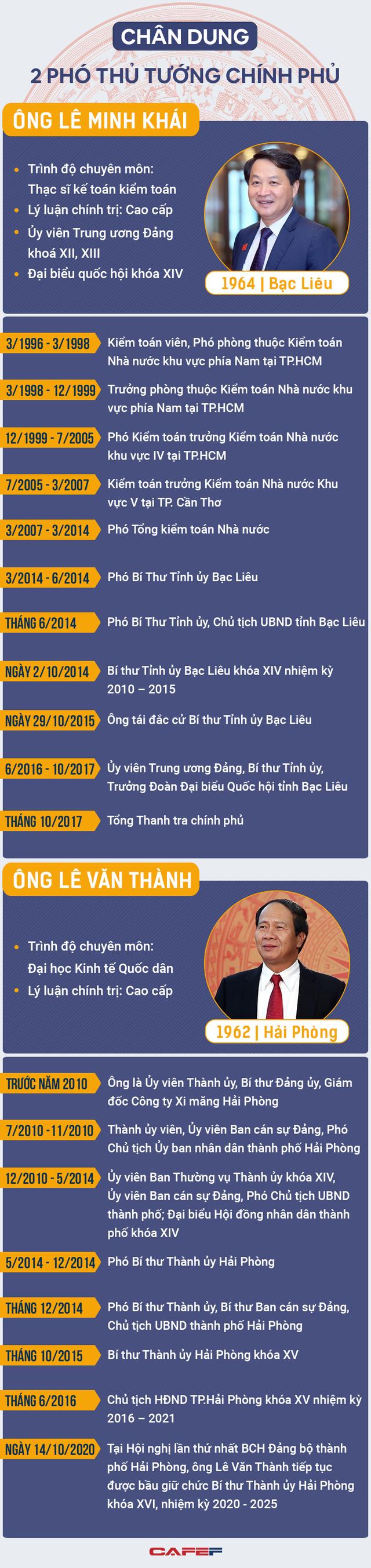 Infographic: Chân dung 2 tân Phó thủ tướng Lê Minh Khái, Lê Văn Thành - Ảnh 1.
