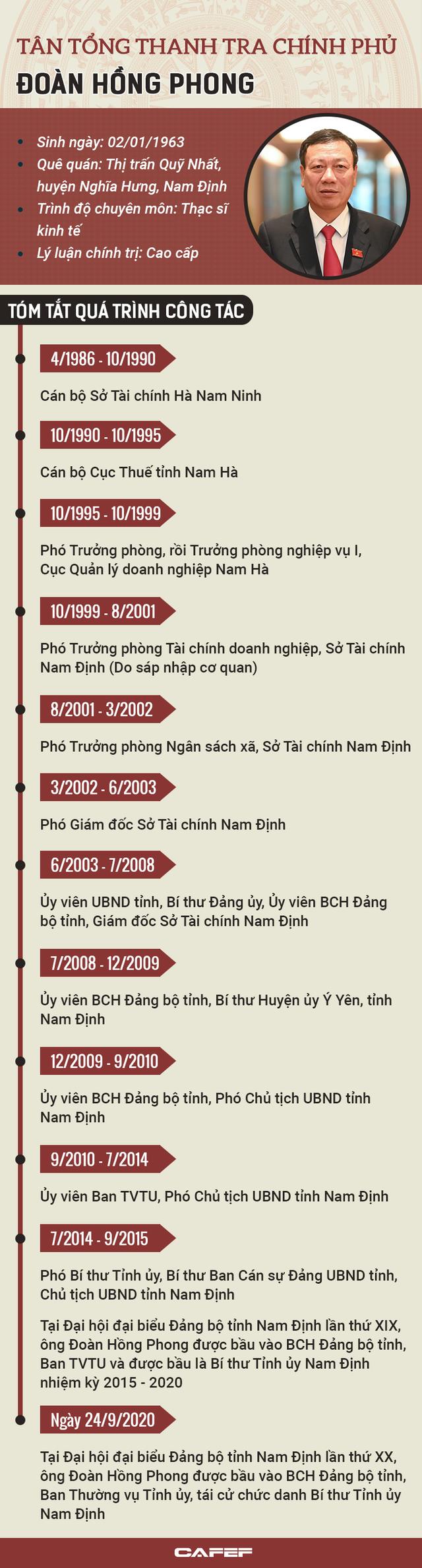 Infographic: Sự nghiệp Tổng thanh tra Chính phủ Đoàn Hồng Phong - Ảnh 1.