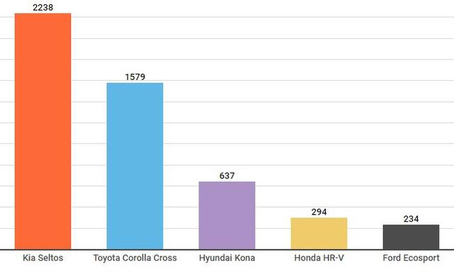 Ô tô vừa bán vừa tăng giá - chuyện lạ mà quen tại Việt Nam - Ảnh 2.