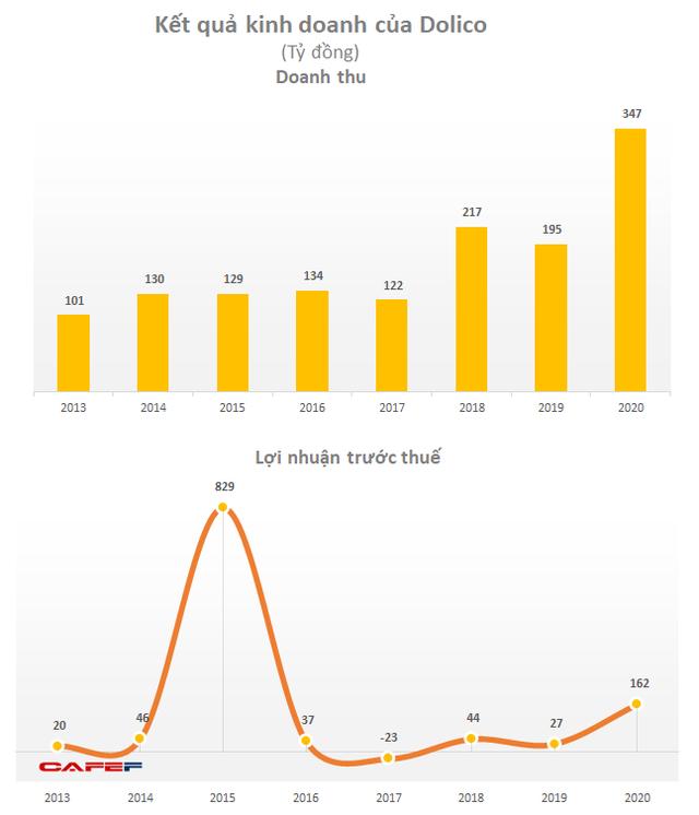 Công ty nuôi heo bé xíu lợi nhuận gấp 6 lần năm 2020, EPS hơn 13.300 đồng - Ảnh 1.