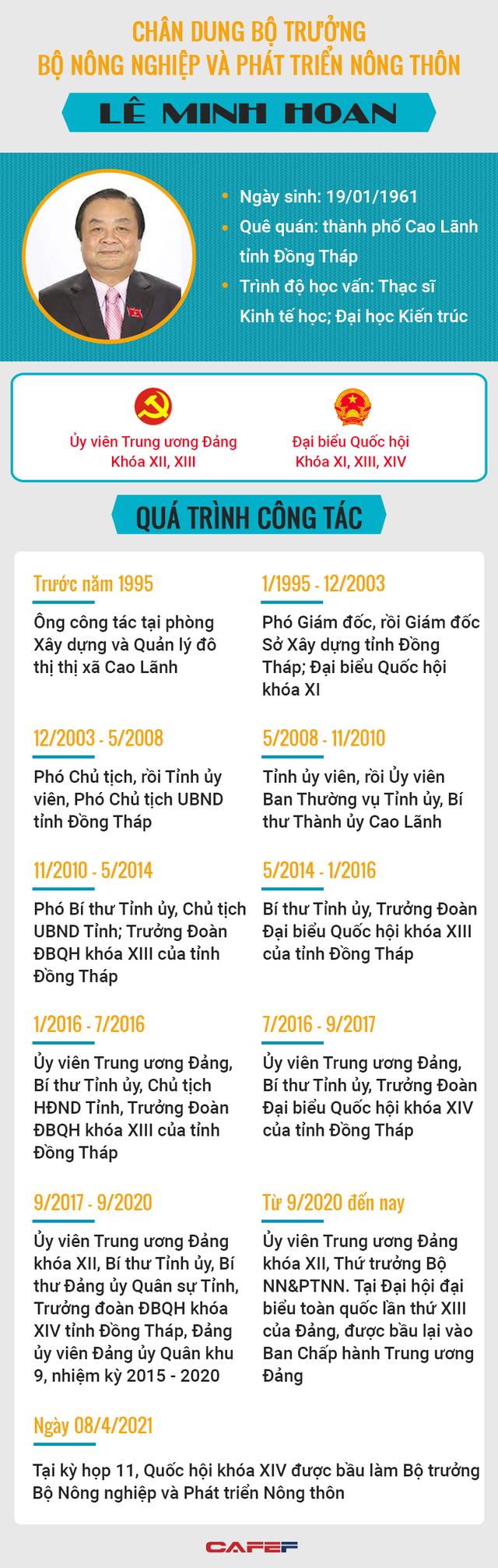 Chân dung ông Lê Minh Hoan tân Bộ trưởng Bộ NN&PTNT - Ảnh 1.