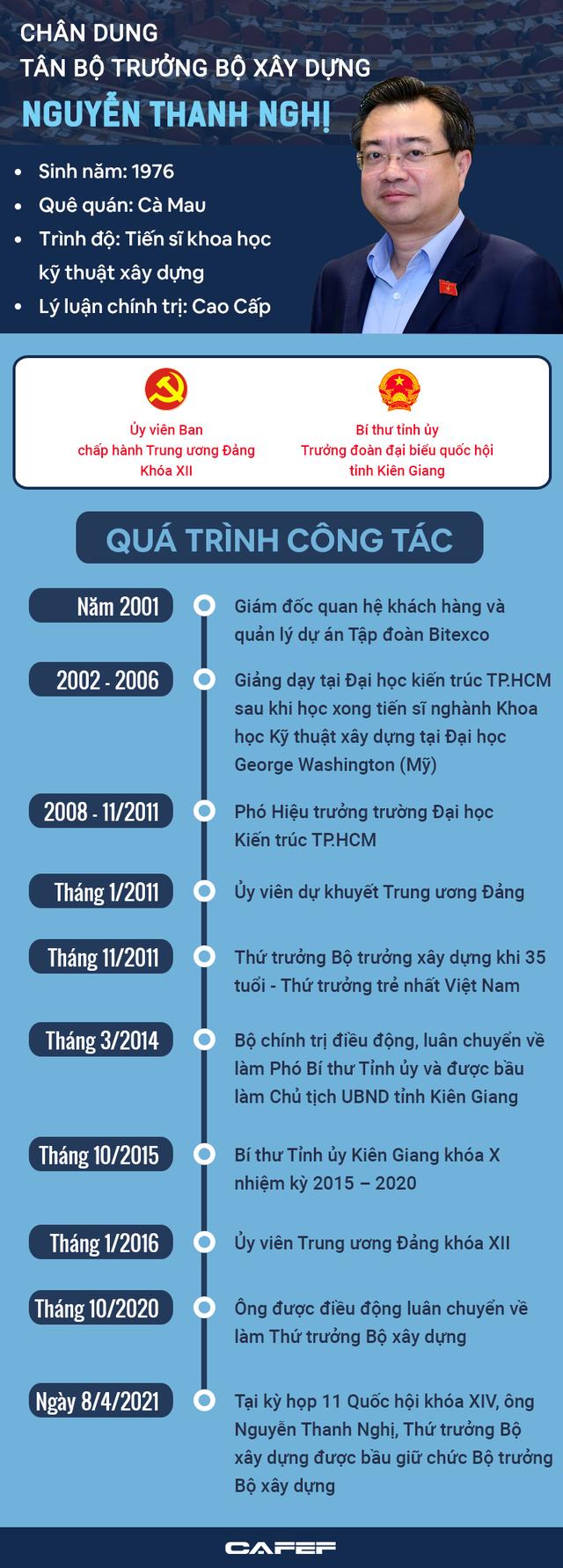INFOGRAPHIC: Hành trình trở thành Bộ trưởng trẻ nhất của ông Nguyễn Thanh Nghị - Ảnh 1.
