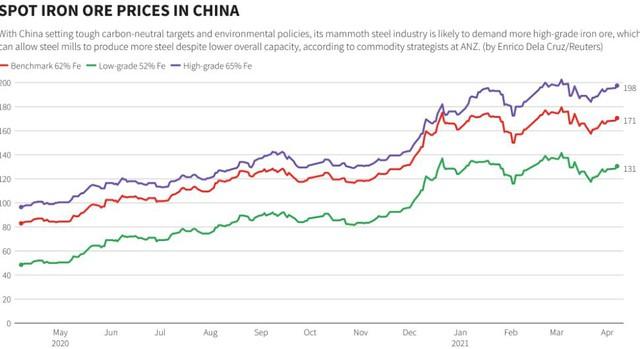 Giá sắt thép hôm nay quay đầu giảm khỏi mức cao kỷ lục - Ảnh 1.