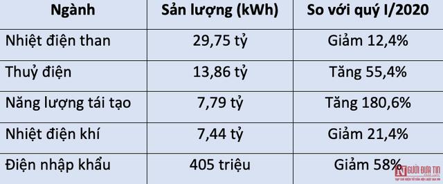 EVN: Sản lượng điện tái tạo quý I/2021 tăng hơn 180% - Ảnh 1.
