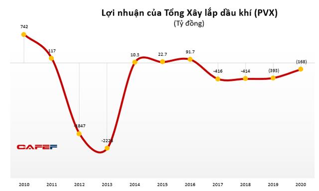 Tổng Xây lắp Dầu khí (PVX): Lỗ lũy kế 3957 tỷ đồng, kiểm toán tiếp tục từ chối đưa ra ý kiến - Ảnh 1.