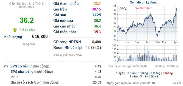 DPG tăng 13% từ đầu năm, Đạt Phương quyết định mang 1,5 triệu cổ phiếu quỹ ra bán - Ảnh 1.