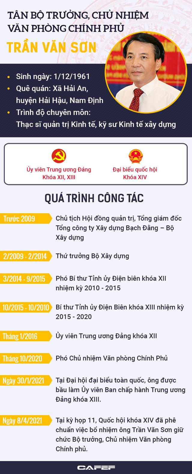 Infographic: Chân dung tân Bộ trưởng, Chủ nhiệm Văn phòng Chính phủ Trần Văn Sơn - Ảnh 1.