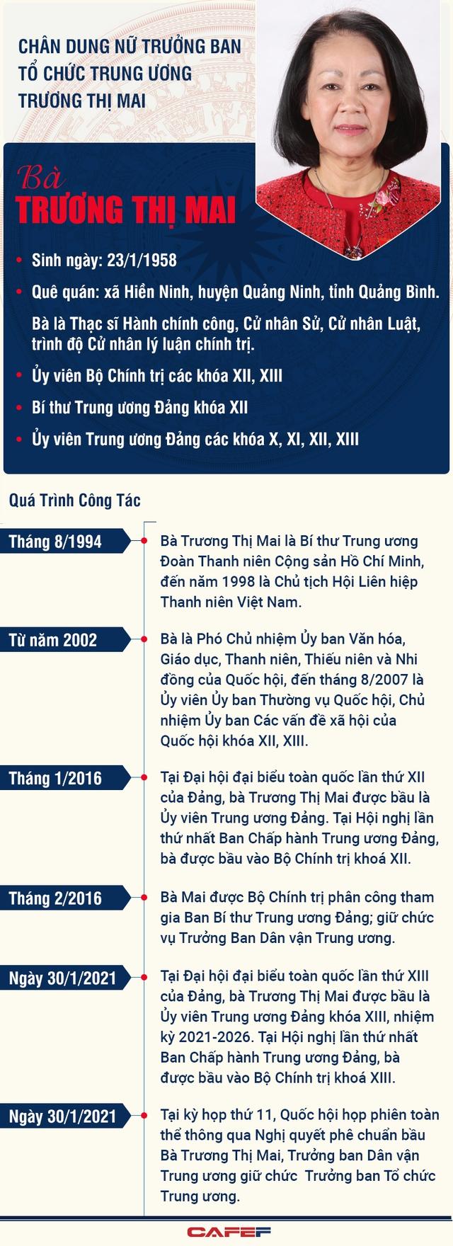 Chân dung Trưởng Ban Tổ chức Trung ương Trương Thị Mai - Ảnh 1.